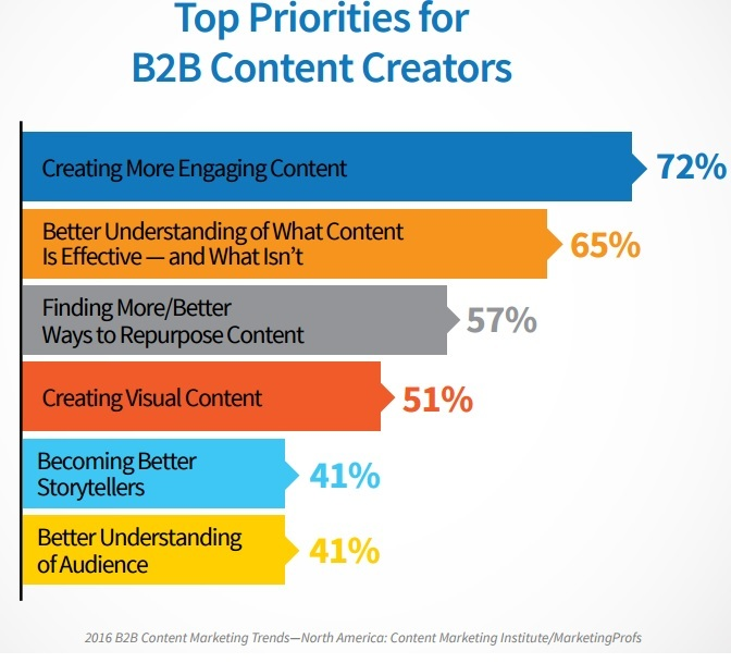 importance of storytelling in B2B content
