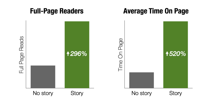 storytelling in content marketing case study