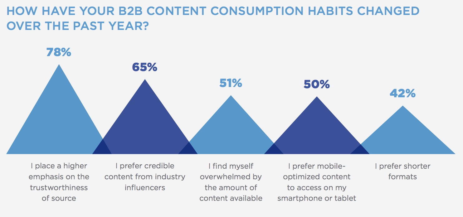 B2B content marketing statistics - consumption habits