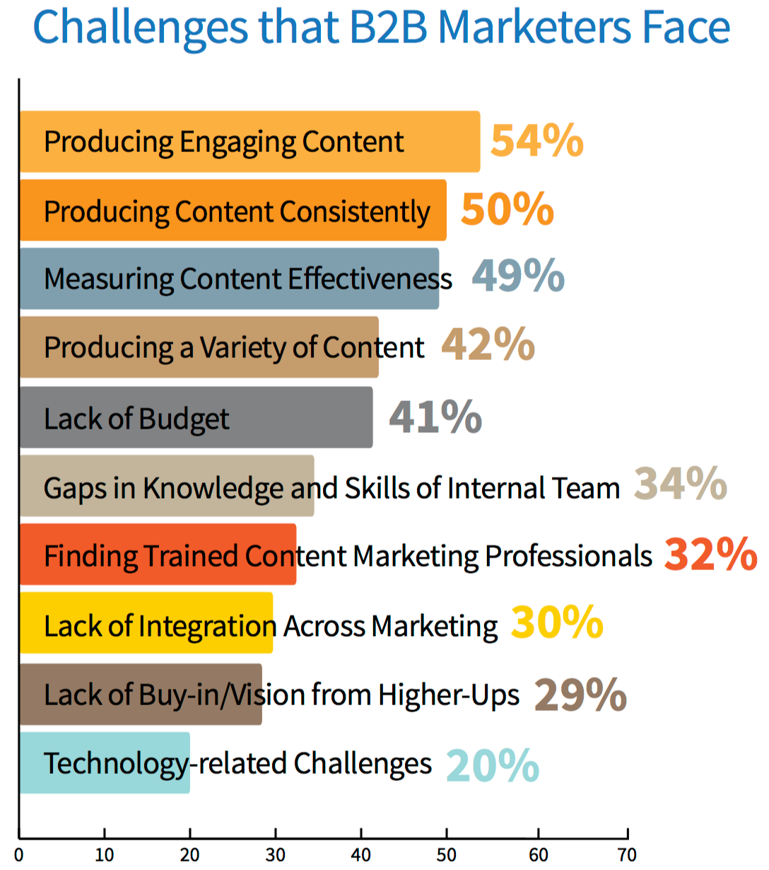Should I Hire a Content Writer? Here's Why They're an A+ ...