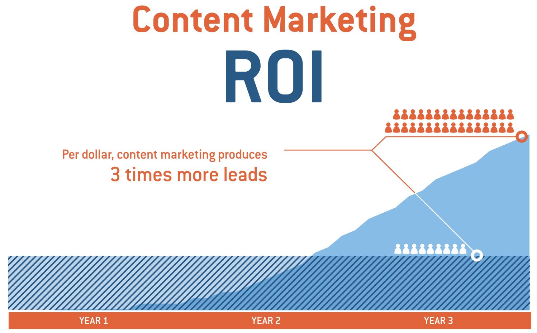 b2b content marketing statistics - leads