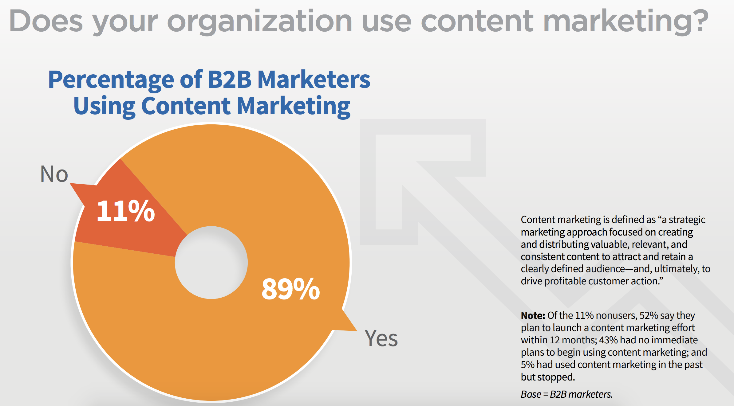 b2b marketers using content marketing