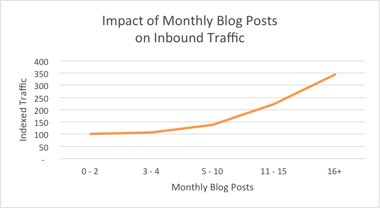 blogging impact on pageviews