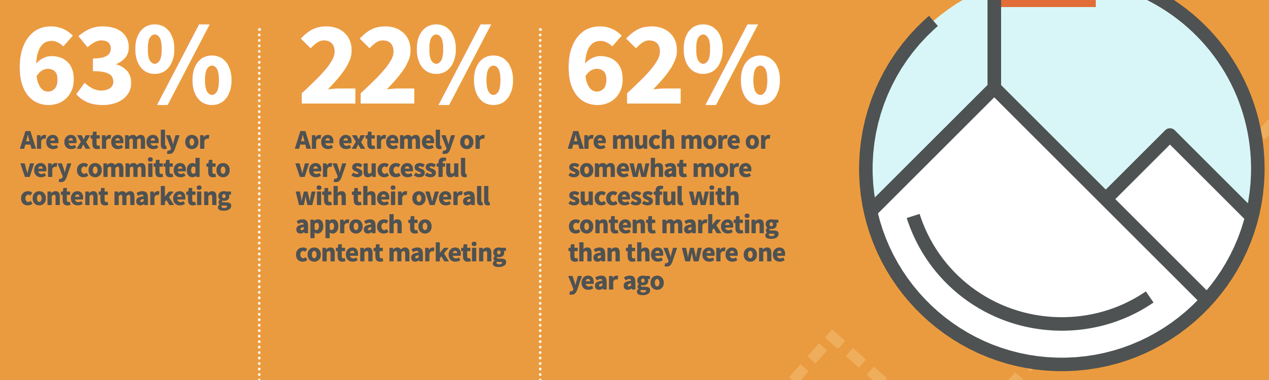 commitment to b2b content marketing