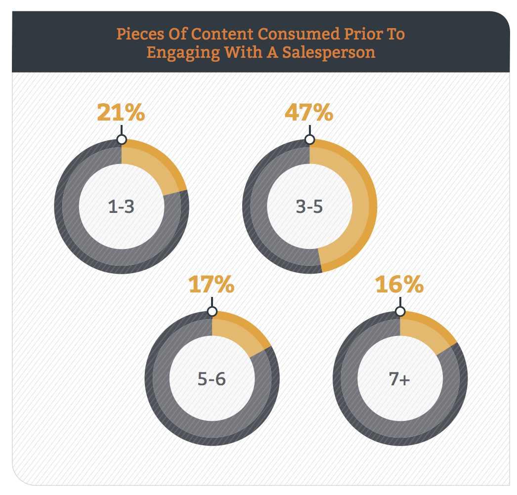 content consumed before sales rep