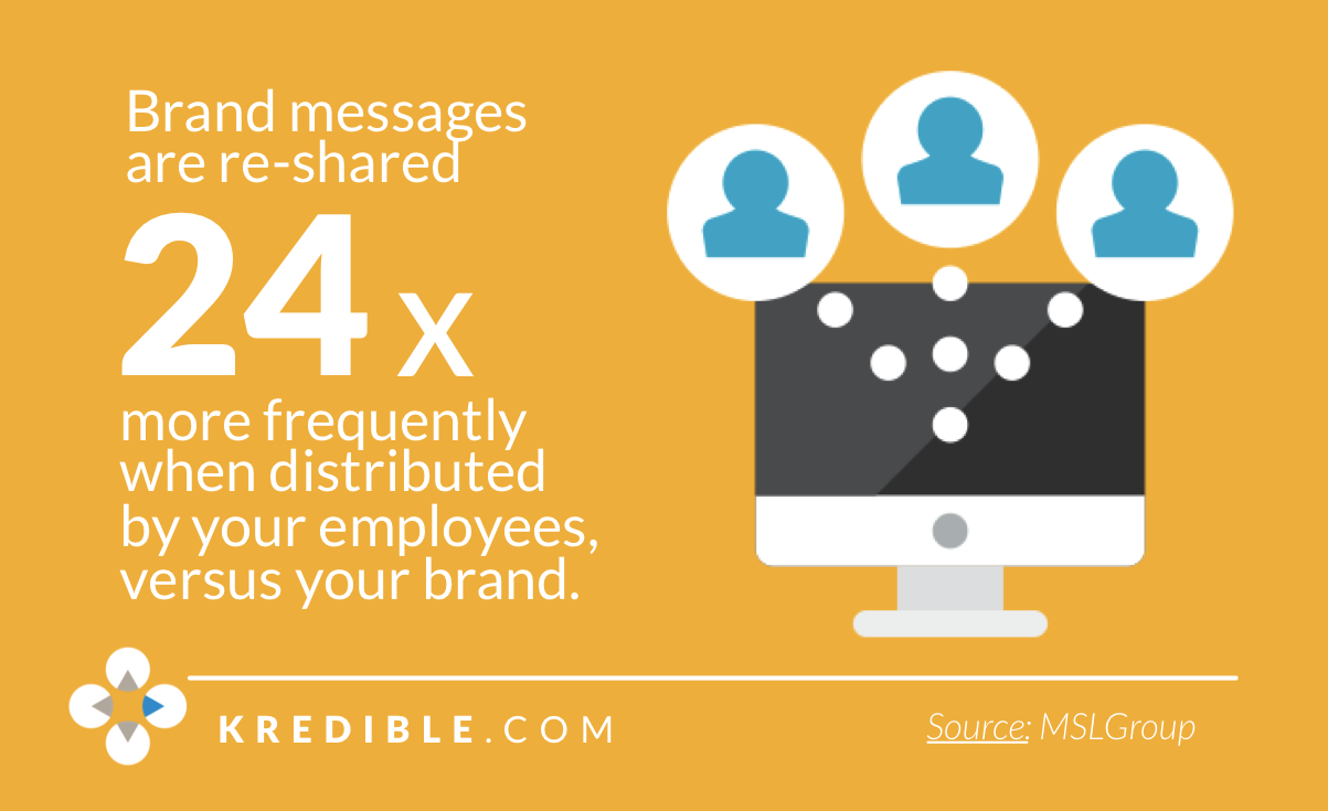 employees sharing content