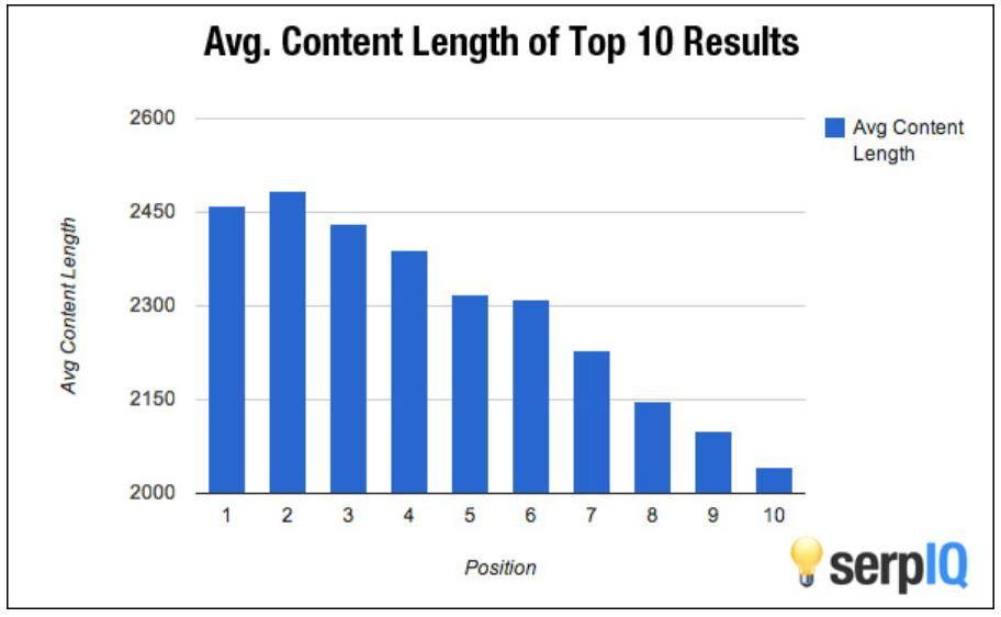 long-form content statistics