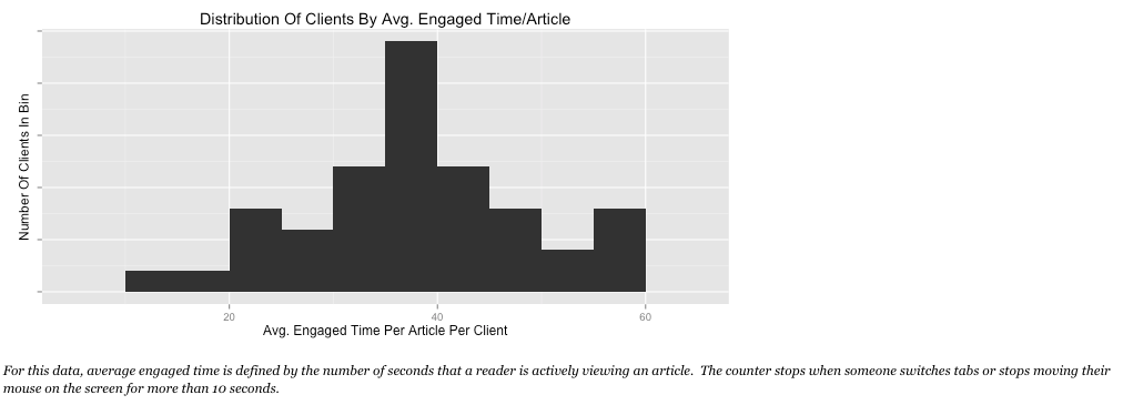 time spent reading content