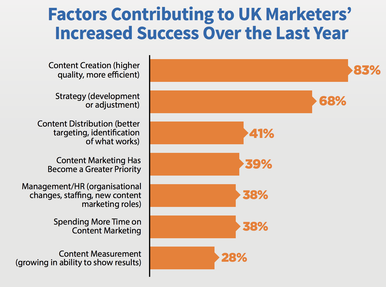uk content marketing statistics for b2b brands