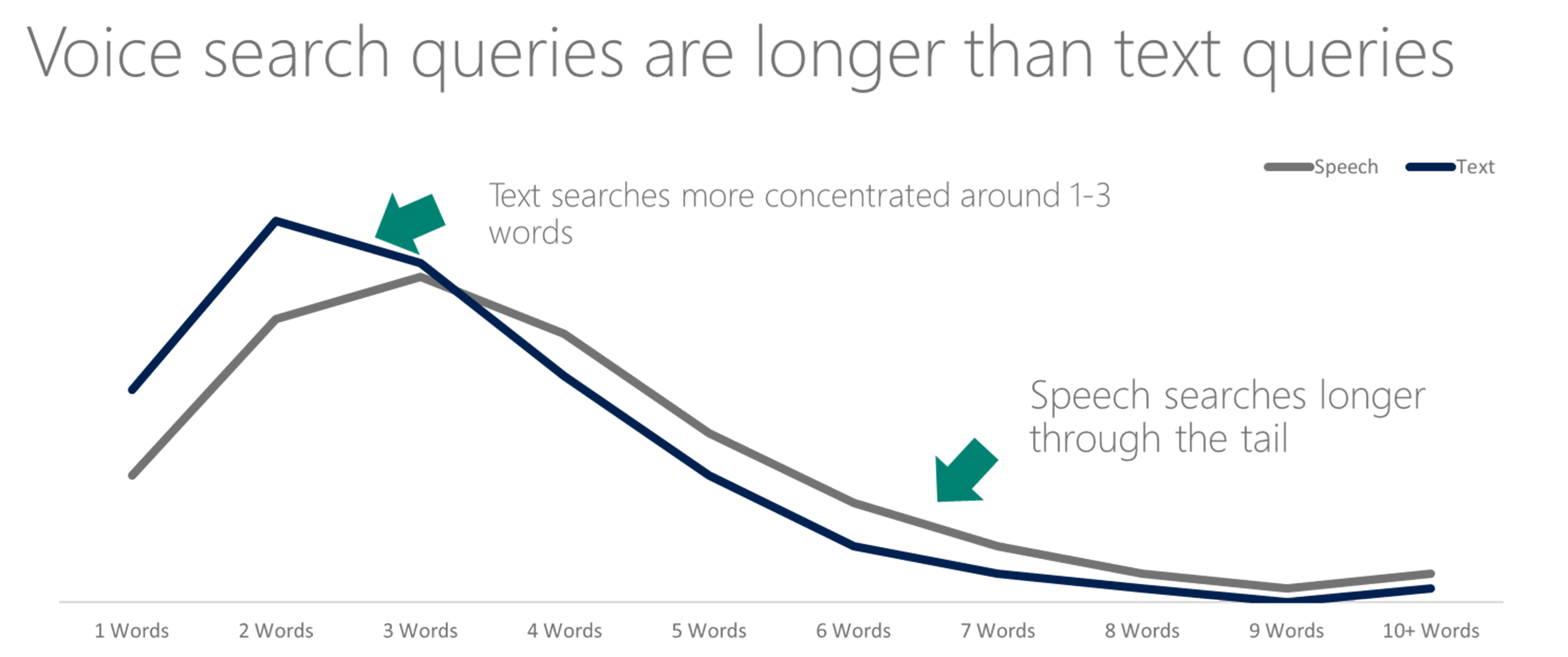 voice search impact on content marketing