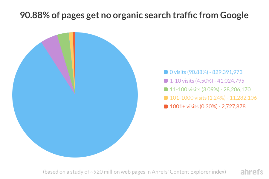 no organic traffic - b2b content marketing strategy