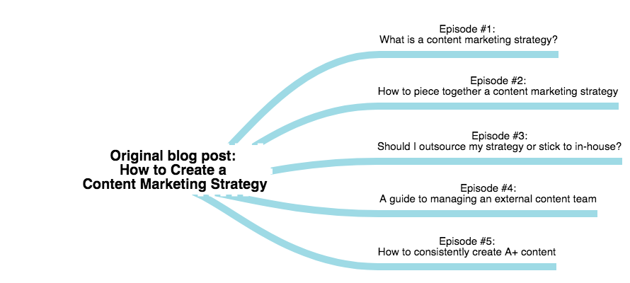 how to repurpose content into a podcast