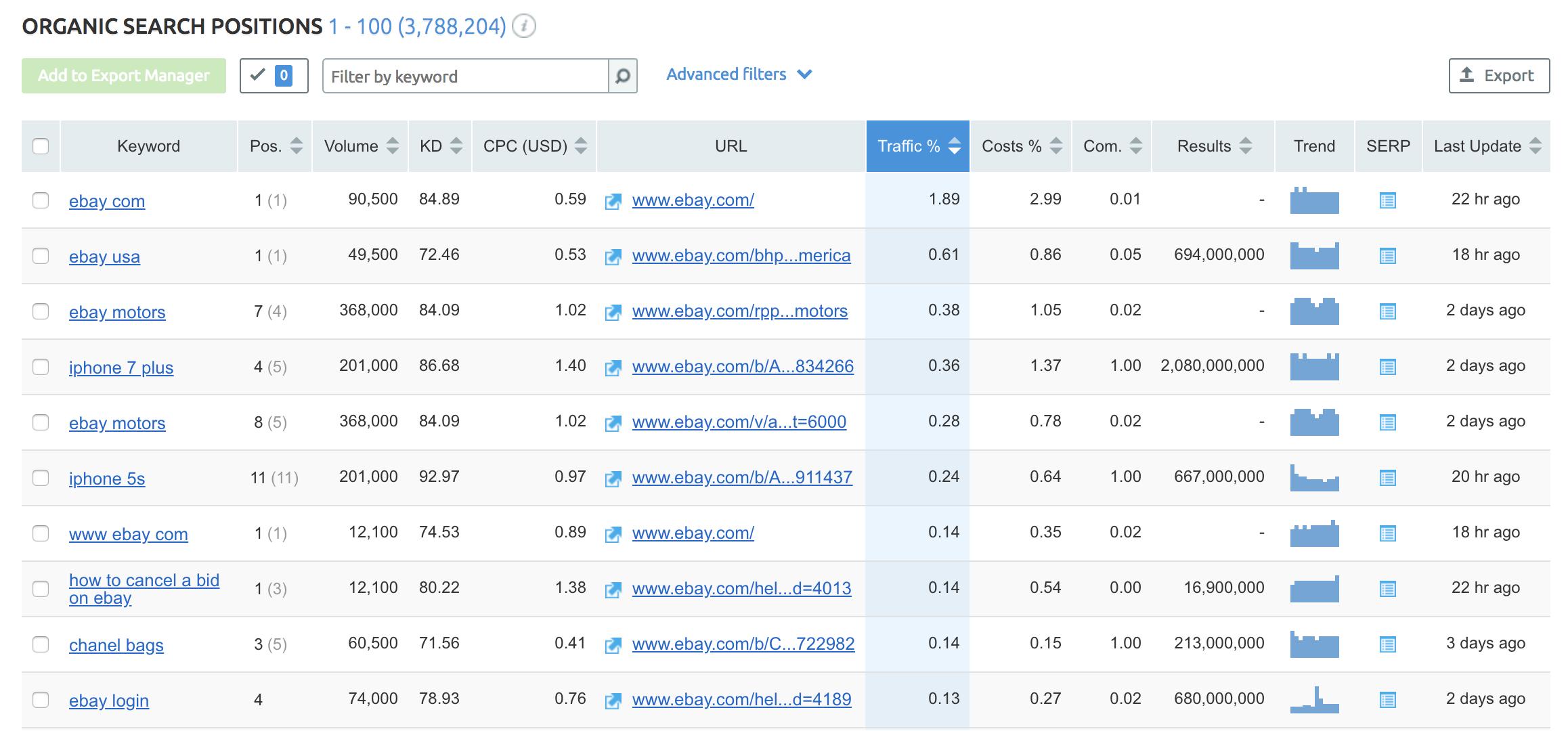 semrush competitor keyword ranking report