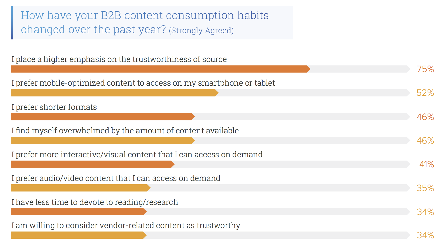 content marketing stats b2b