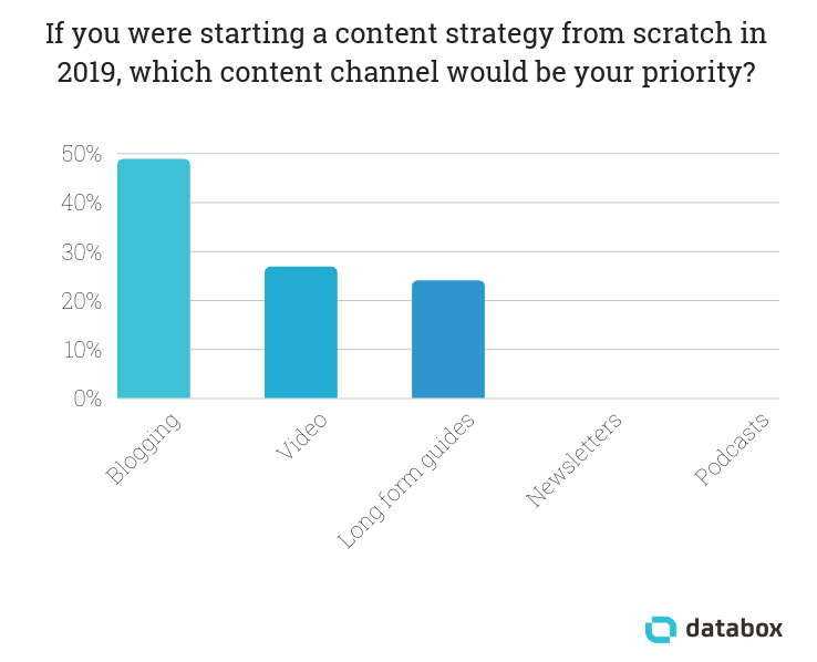 19 B2B Content Marketing Statistics You Need to Know in 2019
