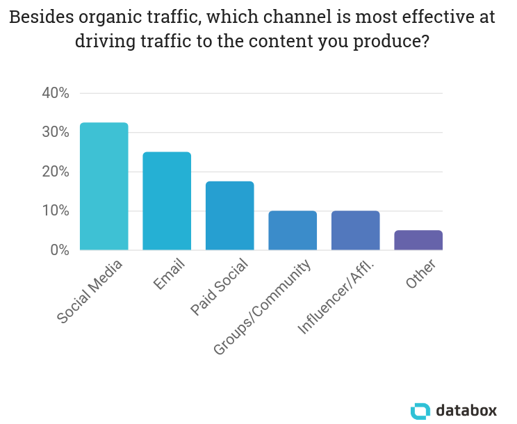 most effective channel to drive traffic to blog posts