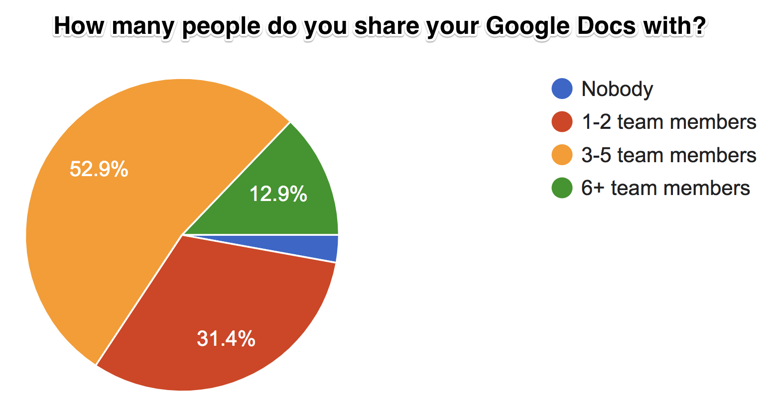 share google docs - survey data