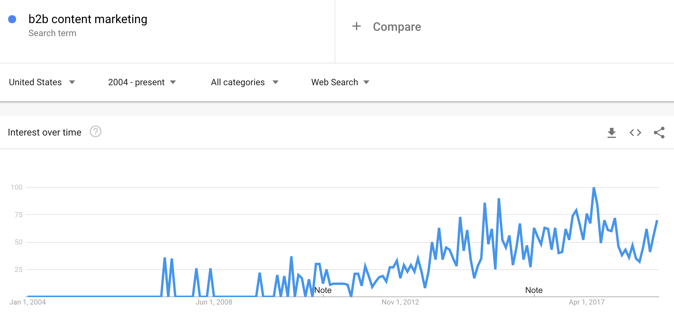google trends to update old content