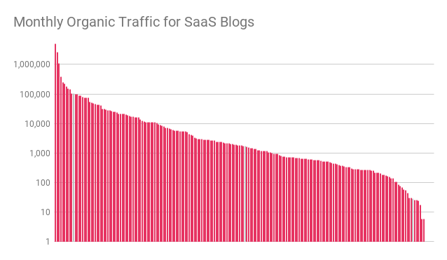 monthly organic traffic for saas blogs