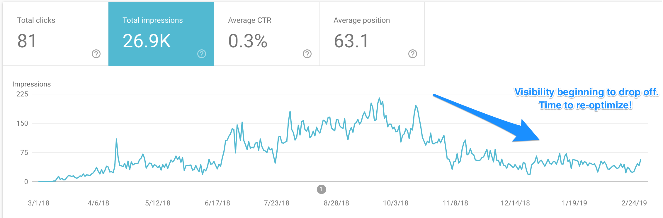 gsc - check impressions over time
