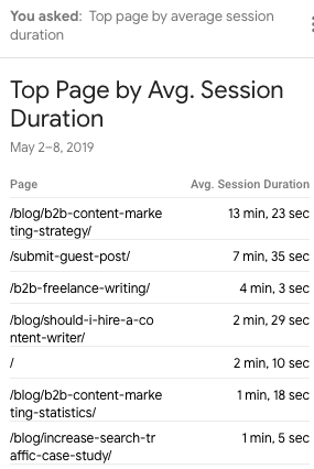 content ideas from google analytics intelligence